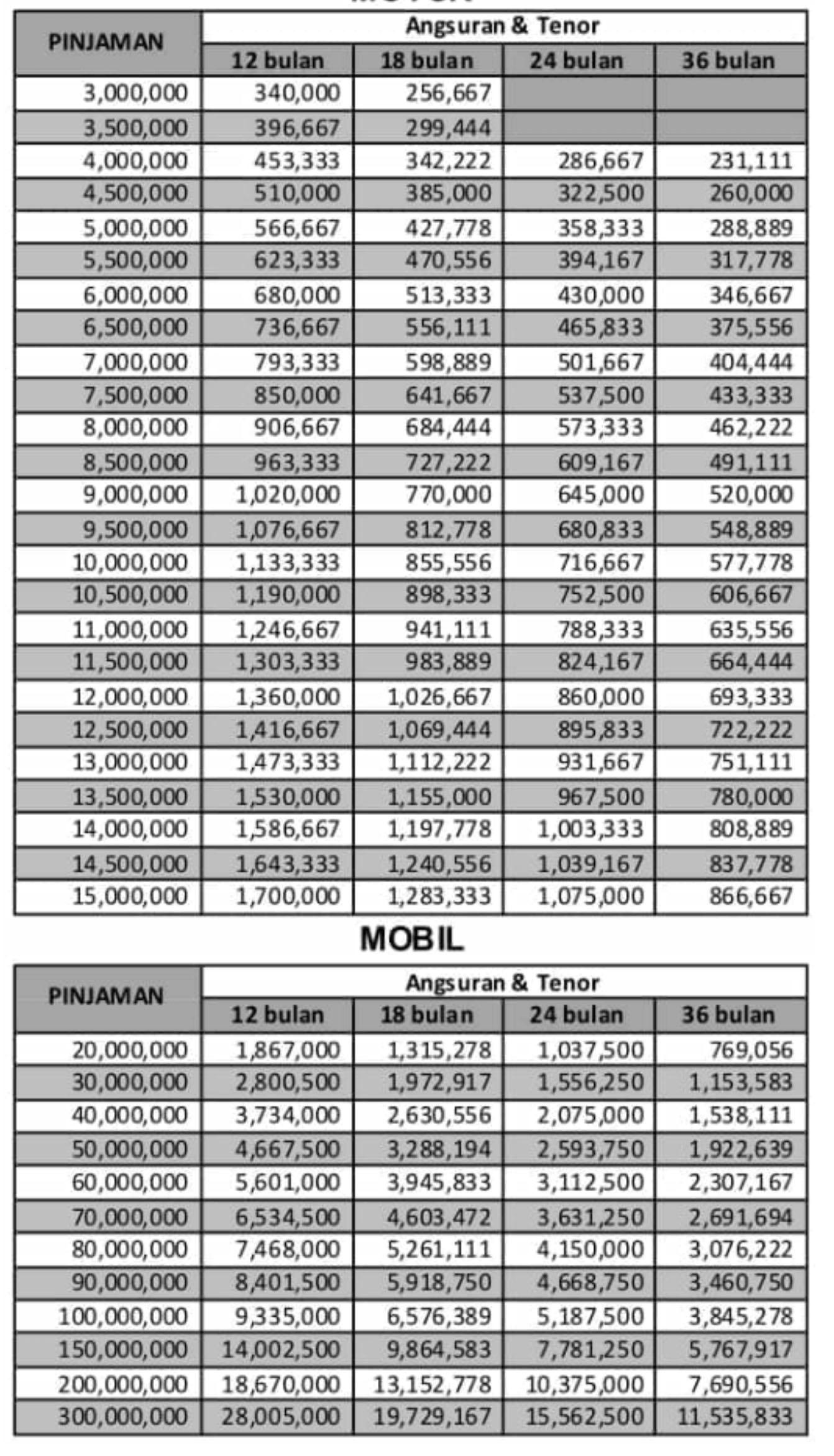 Pinjaman Bank Bri Jaminan Bpkb Tabel Angsuran Cicilan Perbulan